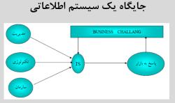 پاو وینت مدلسازی اطلاعات سازمان